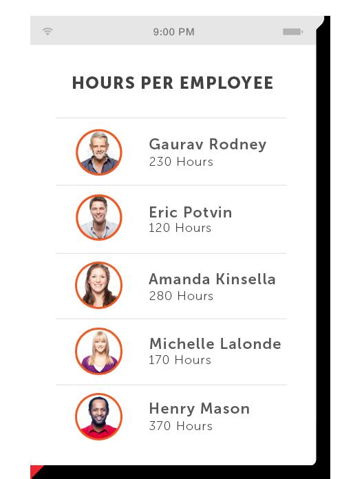 Punchtime Employee Metrics